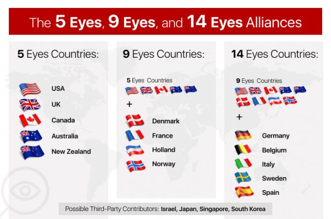 Kraje tzw. 14-oczu śledzące internautów i wymieniające się informacjami o nich
