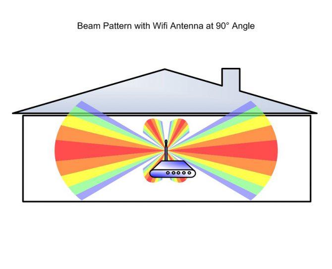 Antena WiFi pod kątem 90 stopni