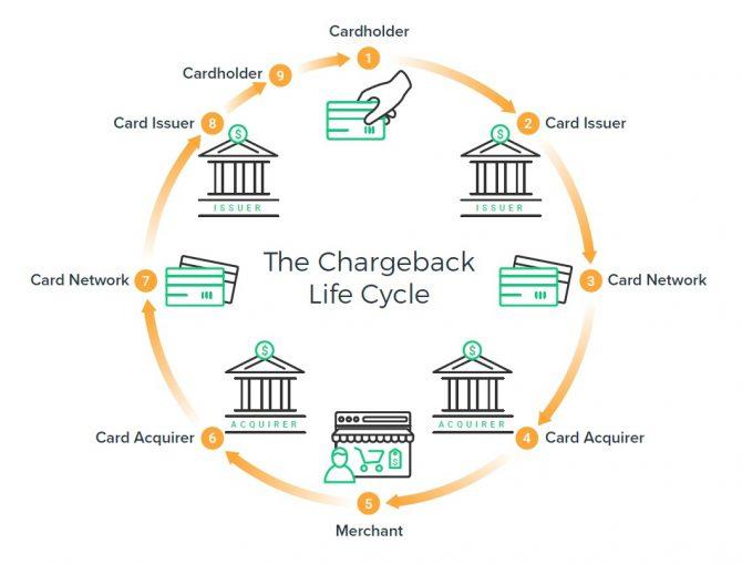 Tak w uproszczeniu wygląda cały proces reklamacji chargeback