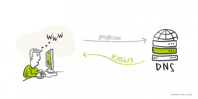 Jak działa DNS?