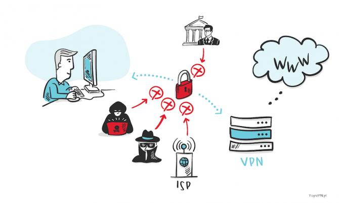 Połączenie z internetem przez VPN
